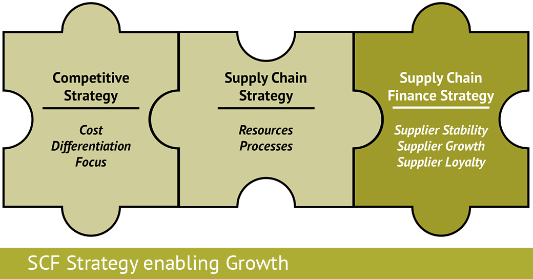 SCF Strategy